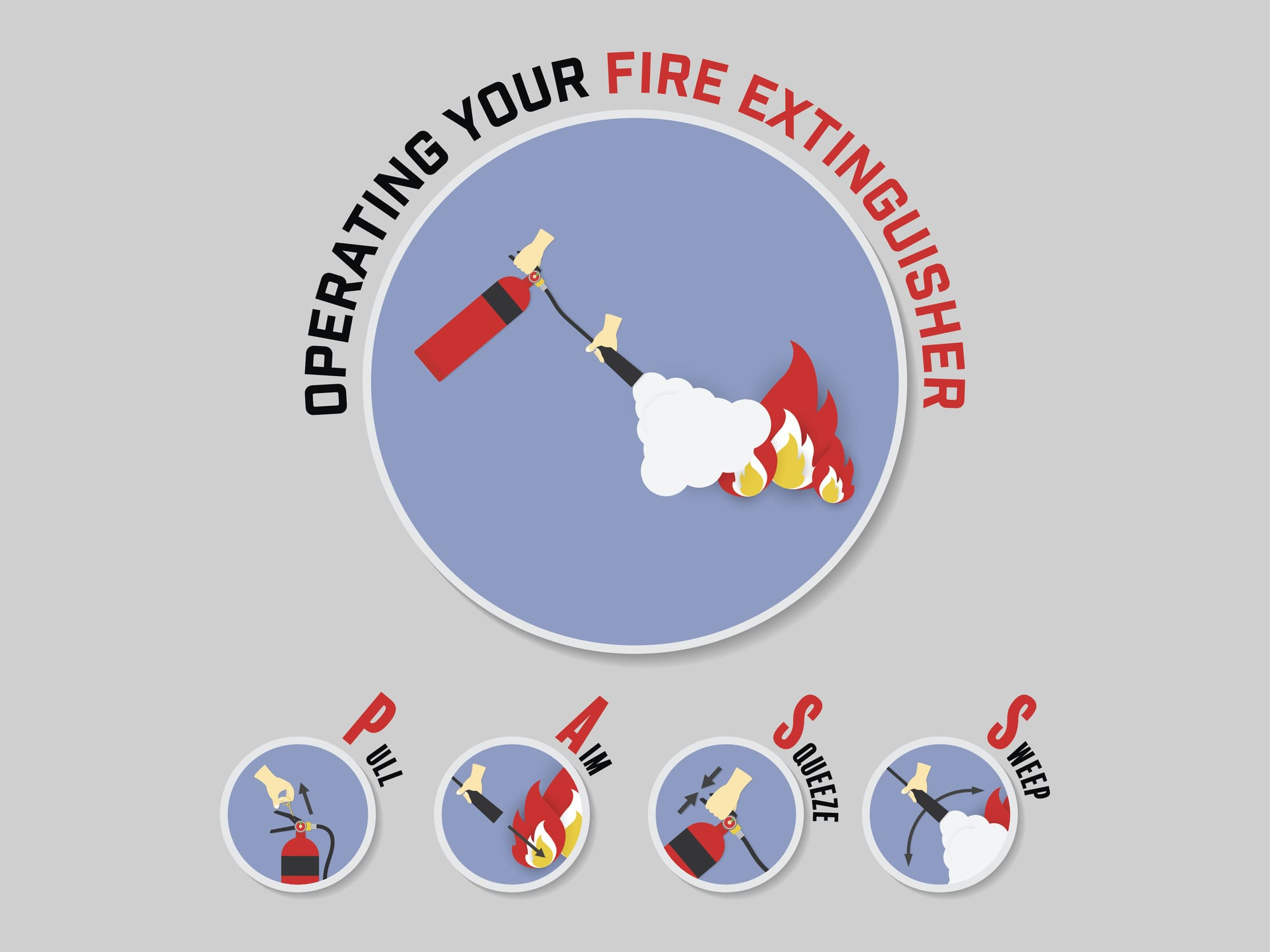 Learn the 5 Classes of Fires and Which Fire Extinguisher to Use - Fraker Fire Protection